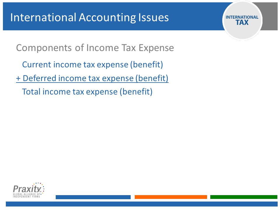 Components of Income Tax Expense Current income tax expense (benefit) + Deferred income tax expense (benefit) Total income tax expense (benefit) International Accounting Issues