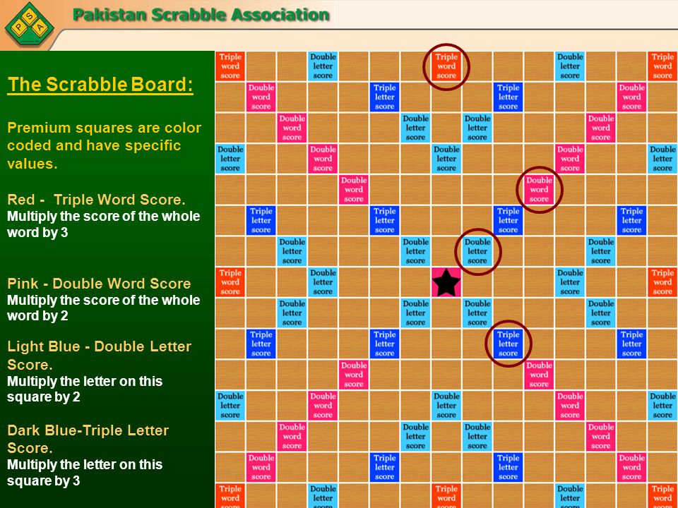 The Scrabble Board: Premium squares are color coded and have specific values. Red - Triple Word Score. Multiply the score of the whole word by 3 Pink