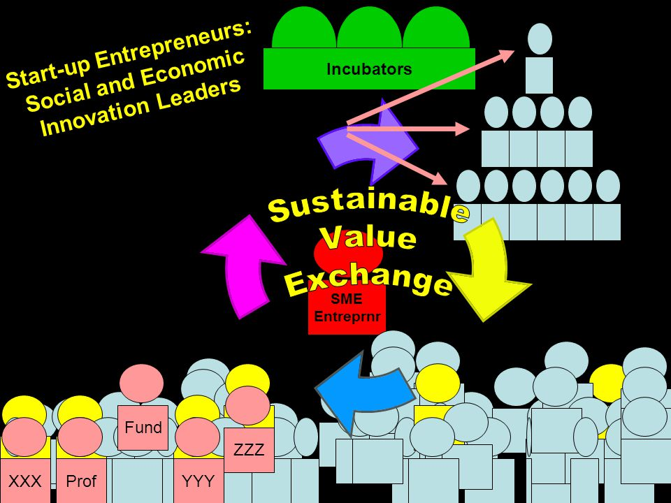 Incubators SME Entreprnr ProfYYY ZZZ XXX Fund Start-up Entrepreneurs: Social and Economic Innovation Leaders