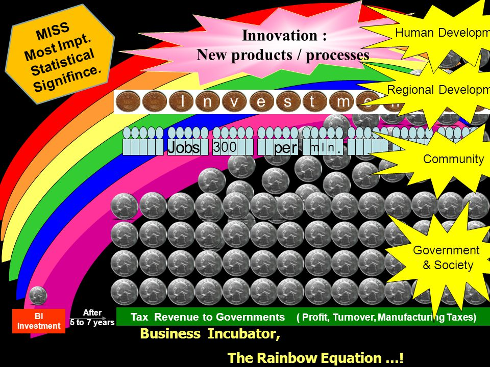 Business Incubator, The Rainbow Equation …! BI Investment After 5 to 7 years Tax Revenue to Governments ( Profit, Turnover, Manufacturing Taxes) Innov