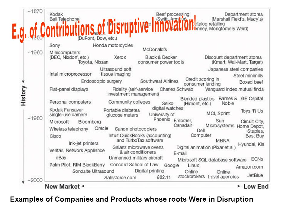 Examples of Companies and Products whose roots Were in Disruption