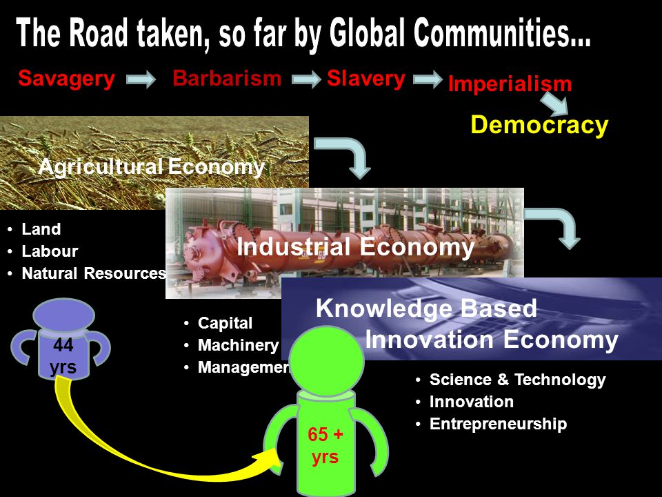 Capital Machinery Management Land Labour Natural Resources Science & Technology Innovation Entrepreneurship Agricultural Economy Industrial Economy Kn
