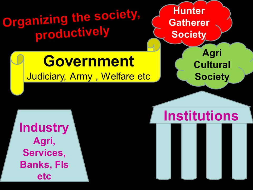 Industry Agri, Services, Banks, FIs etc Institutions Hunter Gatherer Society Agri Cultural Society Government Judiciary, Army, Welfare etc
