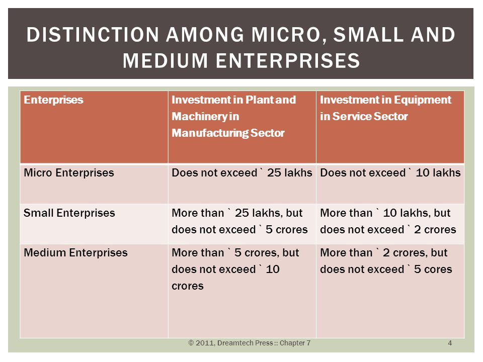 Enterprises Investment in Plant and Machinery in Manufacturing Sector Investment in Equipment in Service Sector Micro Enterprises Does not exceed ` 25