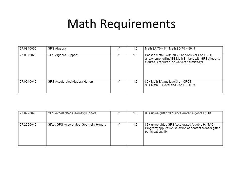 Math Requirements 27.0810000GPS AlgebraY1.0Math 8A 70 – 84; Math 8O 70 – 89; 9 27.0810020GPS Algebra SupportY1.0Passed Math 8 with 70-75 and/or level 1 on CRCT, and/or enrolled in ABE Math 8 - take with GPS Algebra; Course is required, no waivers permitted; 9 27.0910040GPS Accelerated Algebra HonorsY1.085+ Math 8A and level 3 on CRCT; 90+ Math 8O level and 3 on CRCT; 9 27.0920040GPS Accelerated Geometry HonorsY1.083+ unweighted GPS Accelerated Algebra H; 10 27.2920040Gifted GPS Accelerated Geometry HonorsY1.083+ unweighted GPS Accelerated Algebra H.