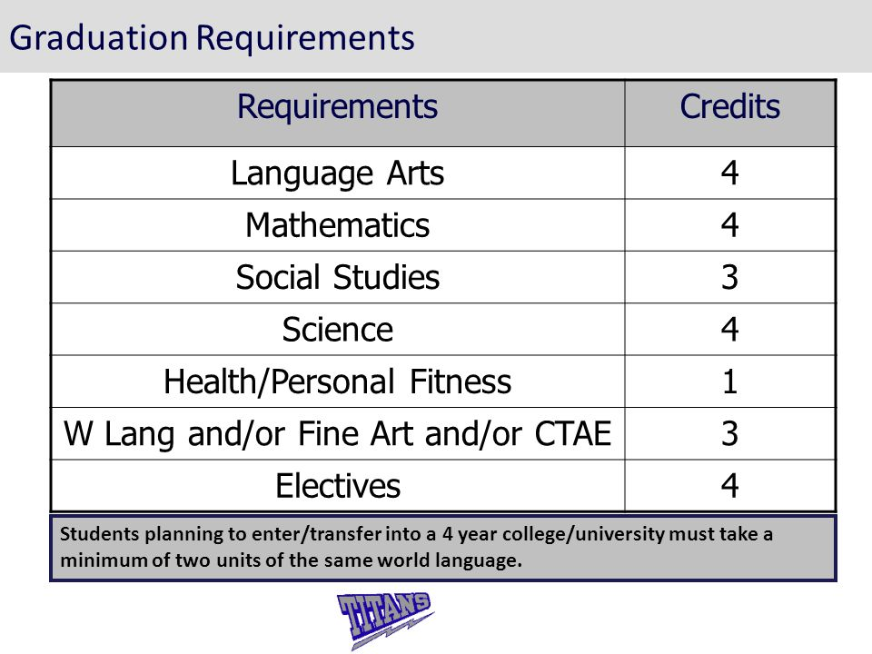 Graduation Requirements RequirementsCredits Language Arts4 Mathematics4 Social Studies3 Science4 Health/Personal Fitness1 W Lang and/or Fine Art and/or CTAE3 Electives4 Students planning to enter/transfer into a 4 year college/university must take a minimum of two units of the same world language.