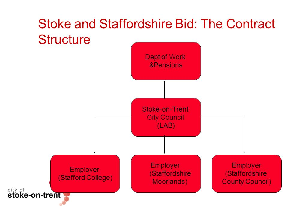 Stoke and Staffordshire Bid: The Contract Structure