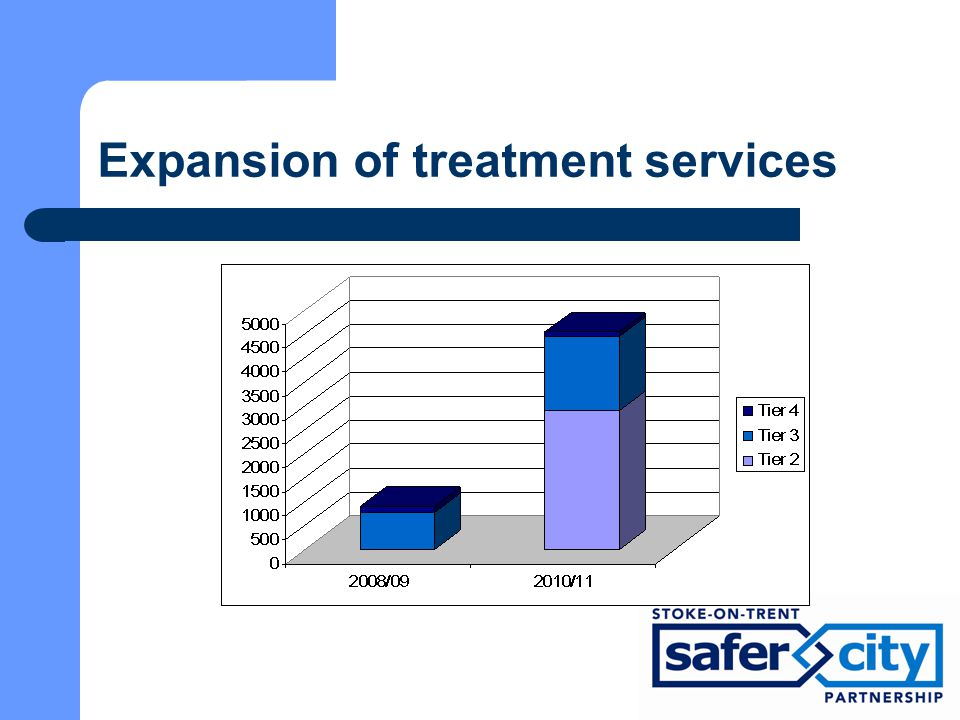 Expansion of treatment services