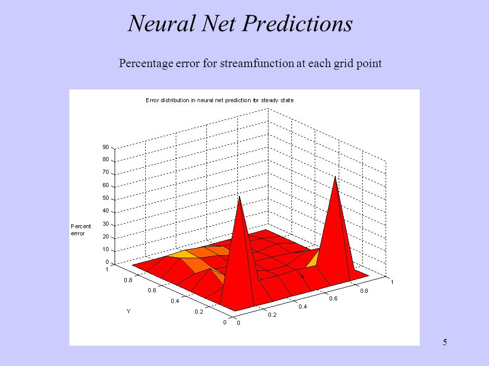 5 Neural Net Predictions Percentage error for streamfunction at each grid point