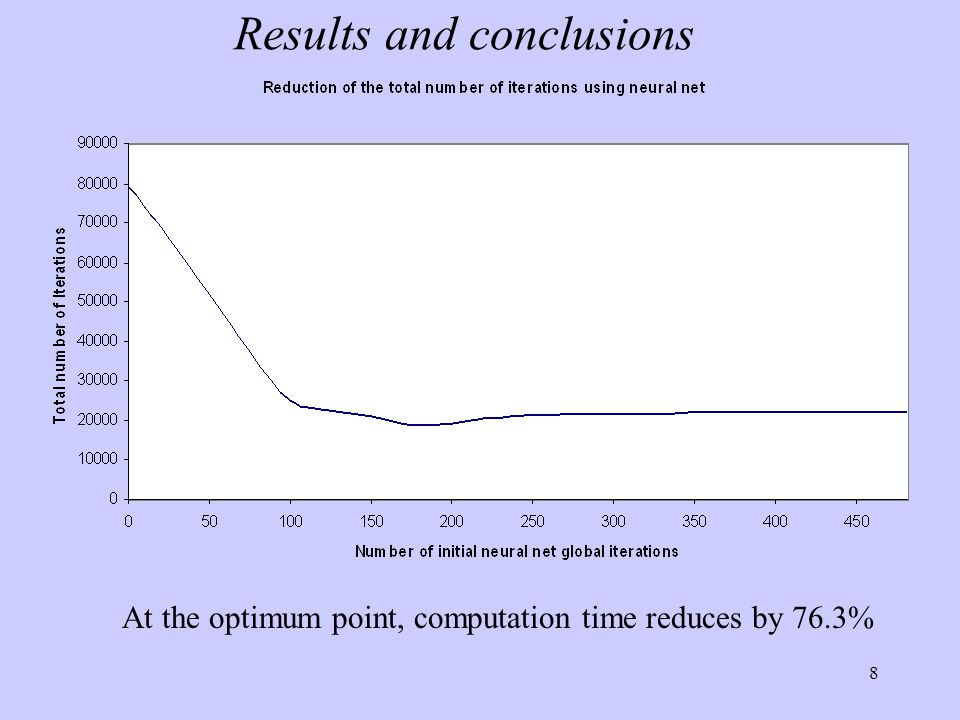8 Results and conclusions At the optimum point, computation time reduces by 76.3%