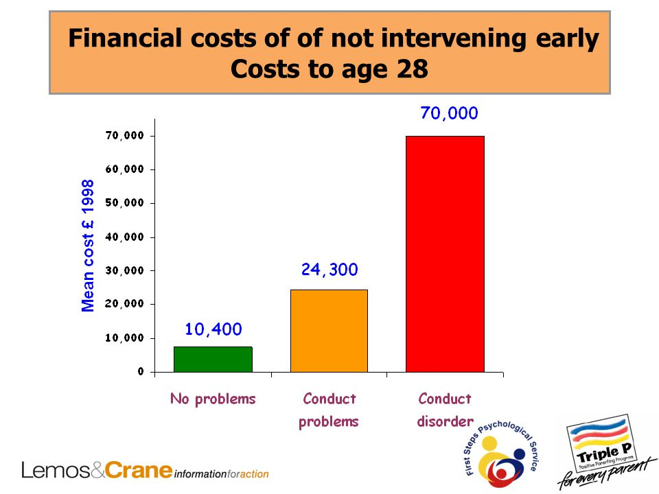 Financial costs of of not intervening early Costs to age 28