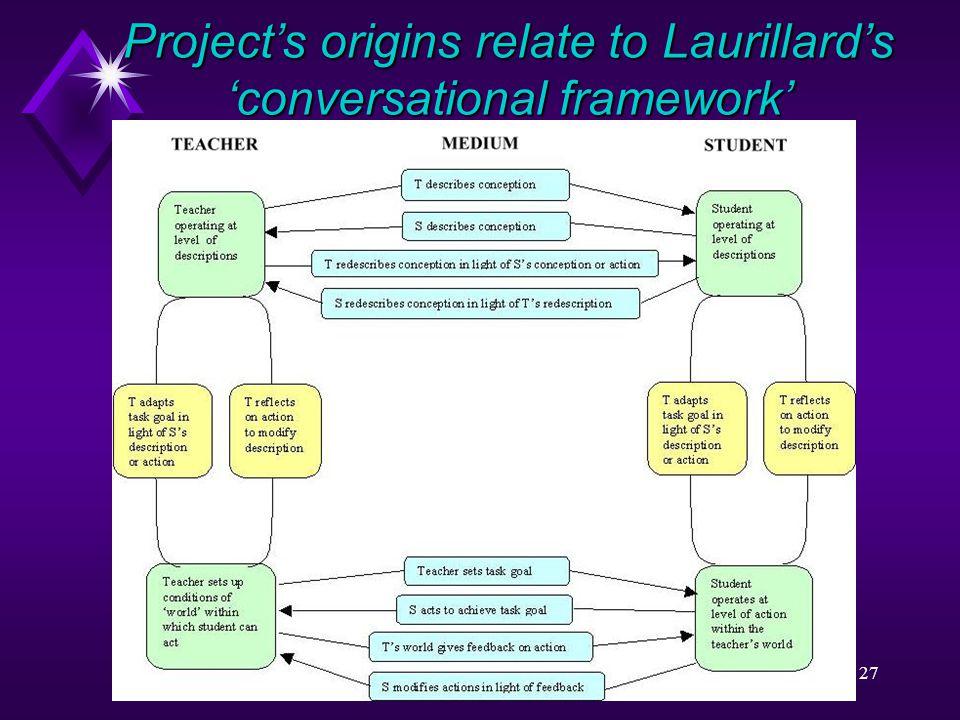 27 Project's origins relate to Laurillard's 'conversational framework'