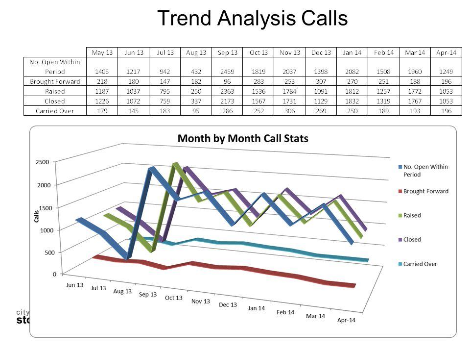 Trend Analysis Calls