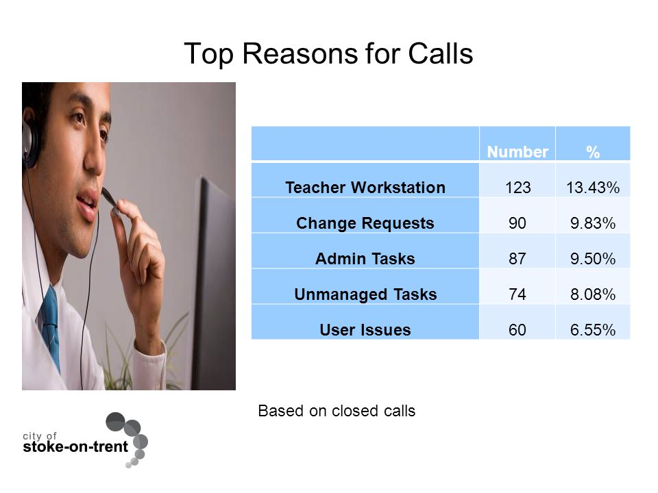 Top Reasons for Calls Based on closed calls Number% Teacher Workstation12313.43% Change Requests909.83% Admin Tasks879.50% Unmanaged Tasks748.08% User Issues606.55%