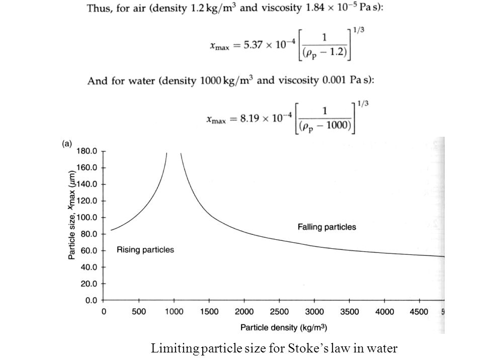 Limiting particle size for Stoke's law in water