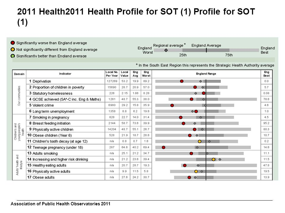 2011 Health2011 Health Profile for SOT (1) Profile for SOT (1) Association of Public Health Observatories 2011