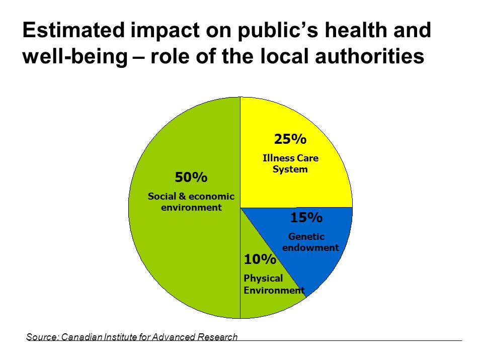Estimated impact on public's health and well-being – role of the local authorities 50% Social & economic environment 15% Genetic endowment 10% Physical Environment 25% Illness Care System Source: Canadian Institute for Advanced Research
