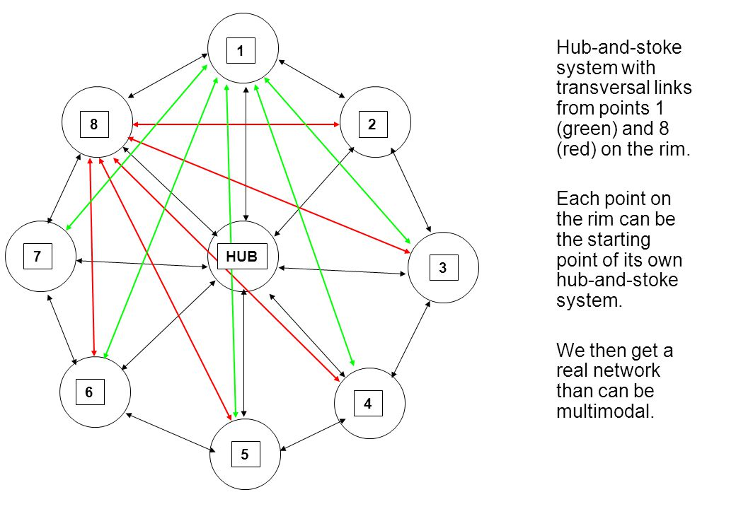 Hub-and-stoke system with transversal links from points 1 (green) and 8 (red) on the rim.
