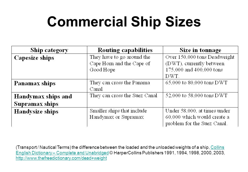 Commercial Ship Sizes (Transport / Nautical Terms) the difference between the loaded and the unloaded weights of a ship, Collins English Dictionary – Complete and Unabridged © HarperCollins Publishers 1991, 1994, 1998, 2000, 2003, http://www.thefreedictionary.com/dead+weightCollins English Dictionary – Complete and Unabridged http://www.thefreedictionary.com/dead+weight