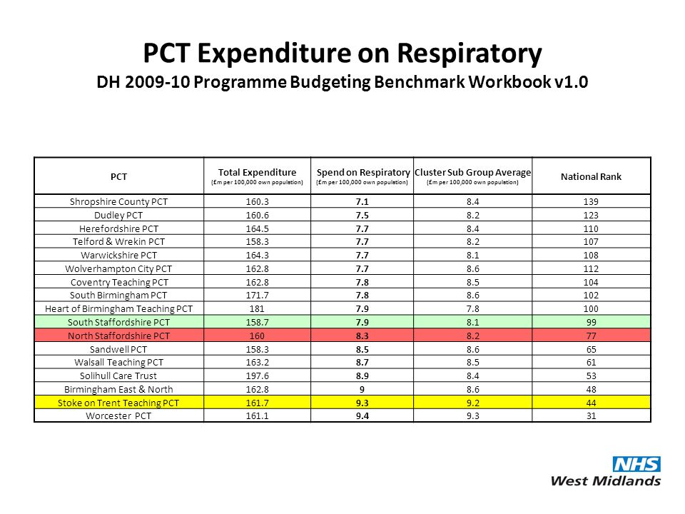 PCT Expenditure on Respiratory DH 2009-10 Programme Budgeting Benchmark Workbook v1.0 PCT Total Expenditure (£m per 100,000 own population) Spend on R