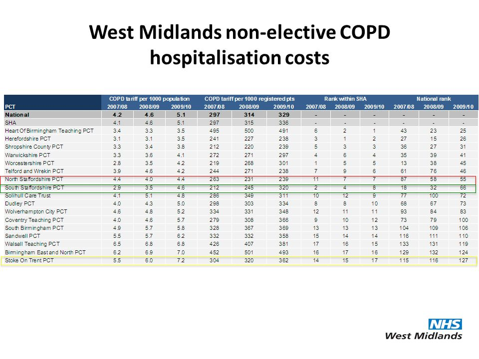 West Midlands non-elective COPD hospitalisation costs