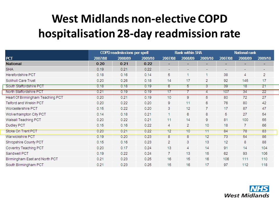 West Midlands non-elective COPD hospitalisation 28-day readmission rate
