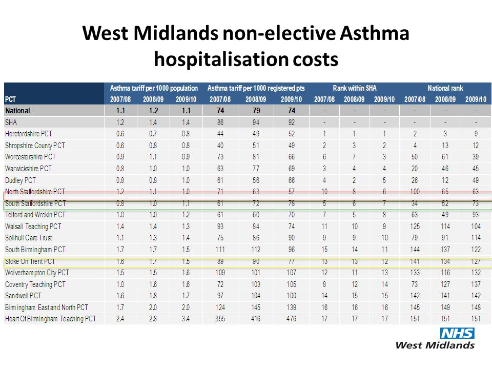 West Midlands non-elective Asthma hospitalisation costs