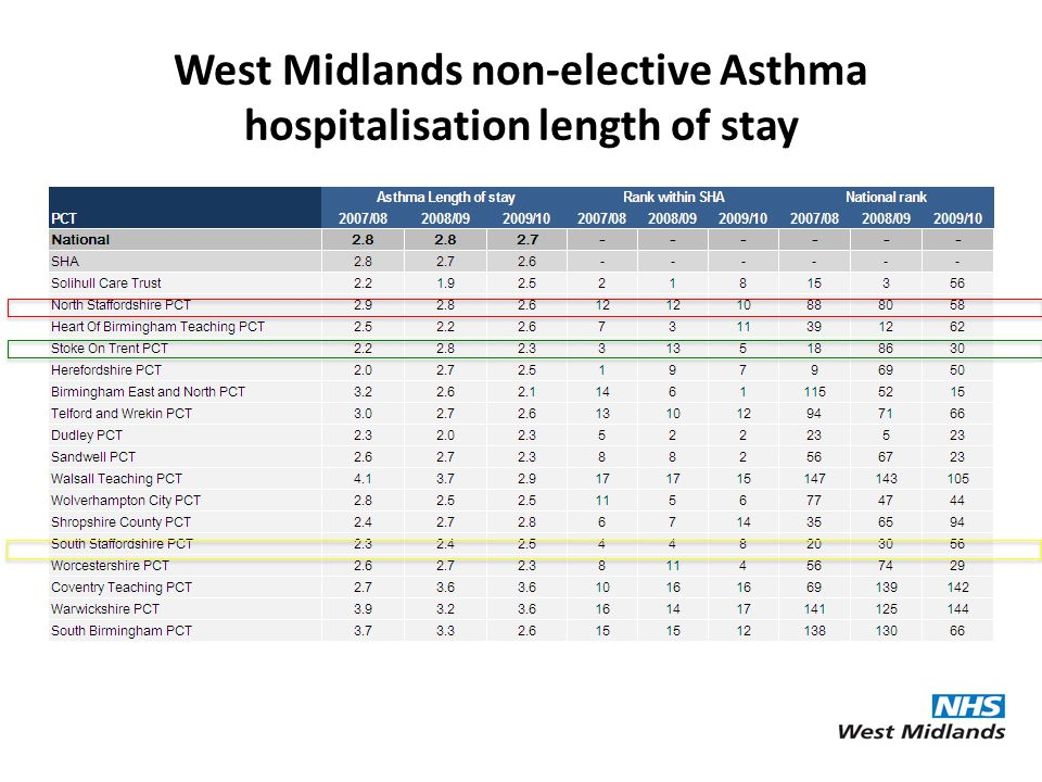 West Midlands non-elective Asthma hospitalisation length of stay