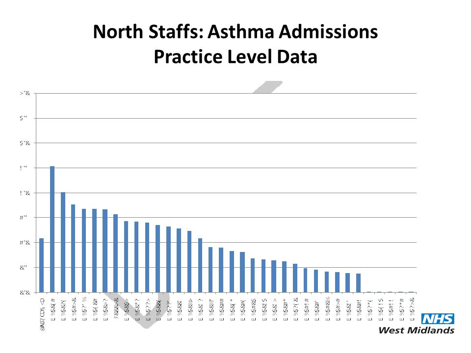 North Staffs: Asthma Admissions Practice Level Data