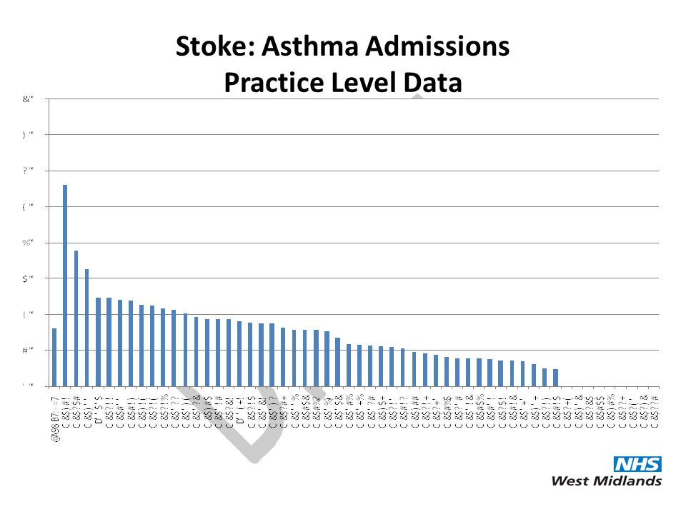 Stoke: Asthma Admissions Practice Level Data