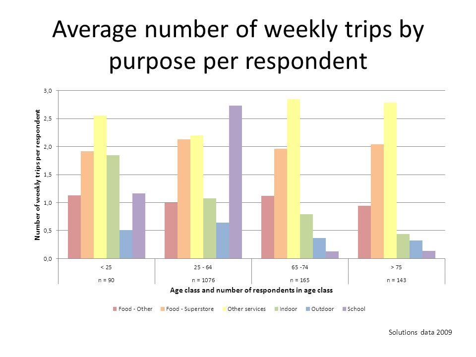 Average number of weekly trips by purpose per respondent Solutions data 2009