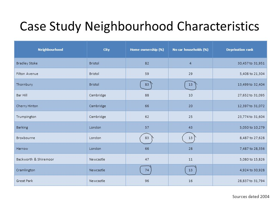 Case Study Neighbourhood Characteristics NeighbourhoodCityHome ownership (%)No car households (%)Deprivation rank Bradley StokeBristol82430,457 to 31,951 Filton AvenueBristol59295,408 to 21,304 ThornburyBristol831313,499 to 32,404 Bar HillCambridge881027,652 to 31,095 Cherry HintonCambridge662012,397 to 31,072 TrumpingtonCambridge622523,774 to 31,604 BarkingLondon57435,050 to 10,279 BroxbourneLondon83138,487 to 27,628 HarrowLondon66287,487 to 28,356 Backworth & ShiremoorNewcastle47115,080 to 15,826 CramlingtonNewcastle74134,924 to 30,928 Great ParkNewcastle961628,837 to 31,794 Sources dated 2004