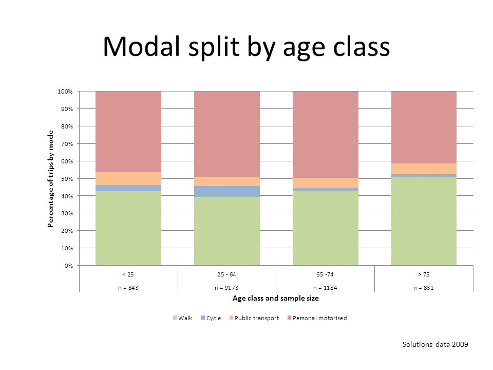Modal split by age class Solutions data 2009