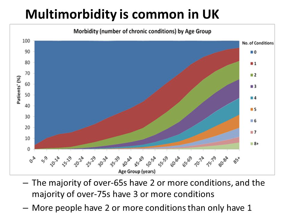 – The majority of over-65s have 2 or more conditions, and the majority of over-75s have 3 or more conditions – More people have 2 or more conditions than only have 1 Multimorbidity is common in UK