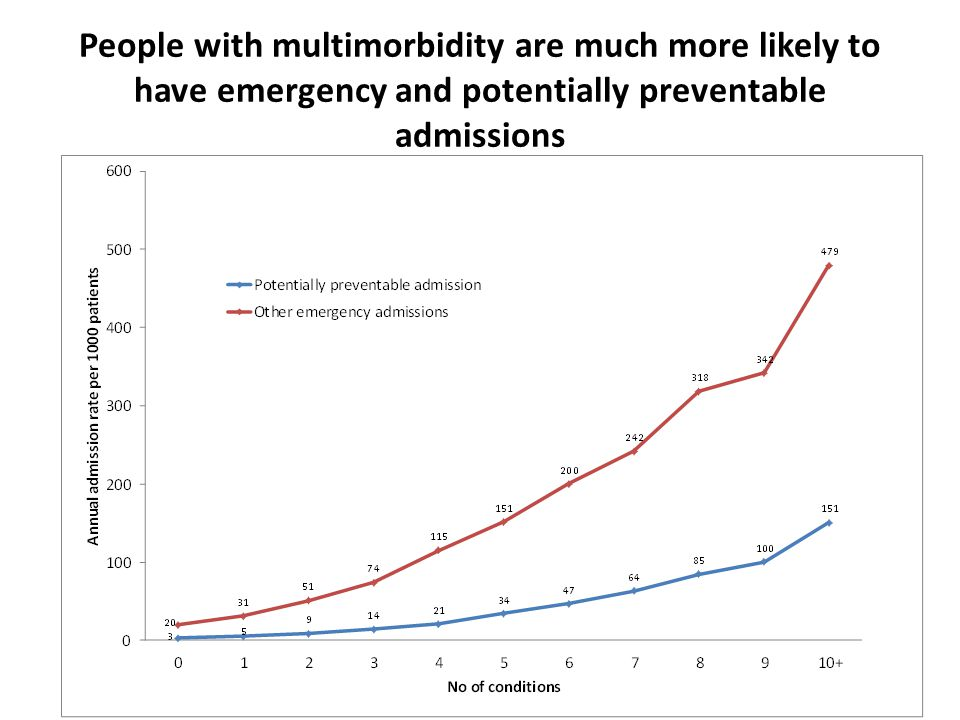 People with multimorbidity are much more likely to have emergency and potentially preventable admissions