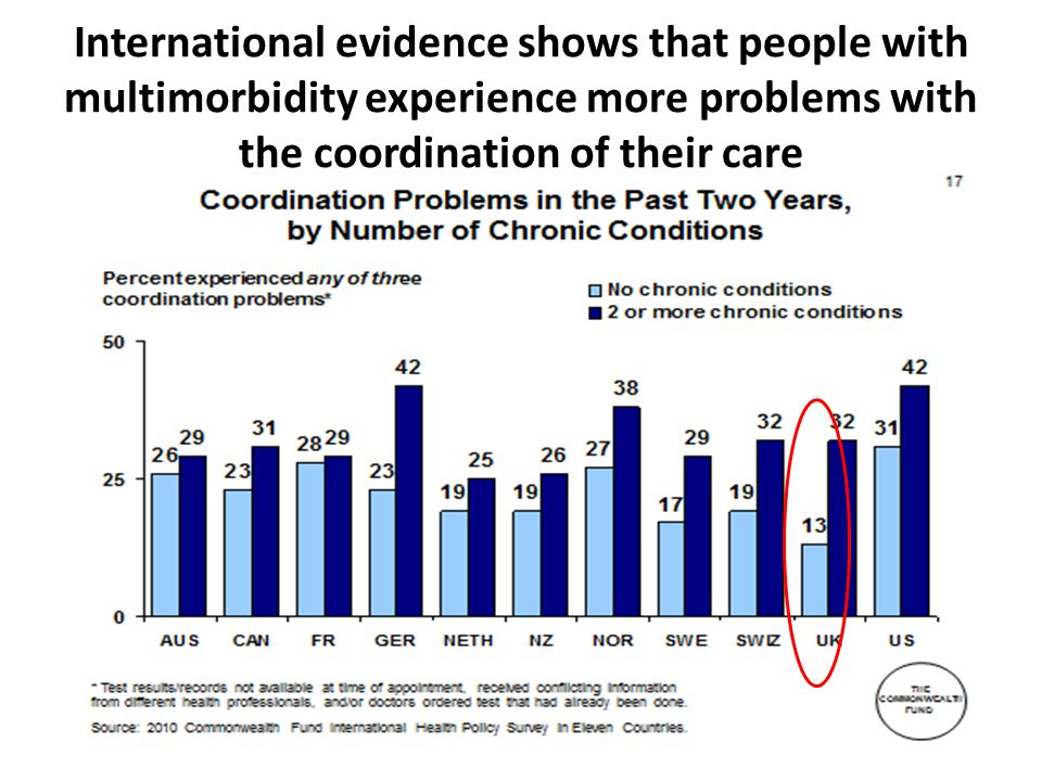 International evidence shows that people with multimorbidity experience more problems with the coordination of their care