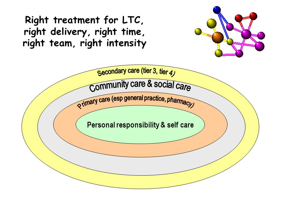 Personal responsibility & self care Right treatment for LTC, right delivery, right time, right team, right intensity