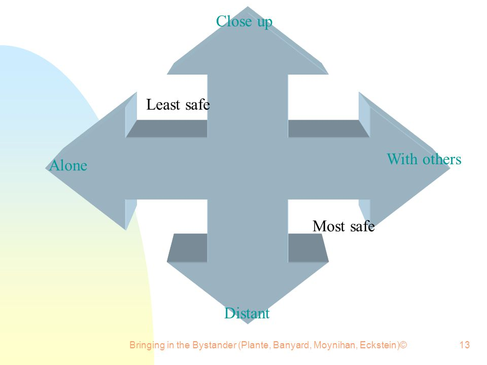 Bringing in the Bystander (Plante, Banyard, Moynihan, Eckstein)©13 Close up Distant Alone With others Most safe Least safe