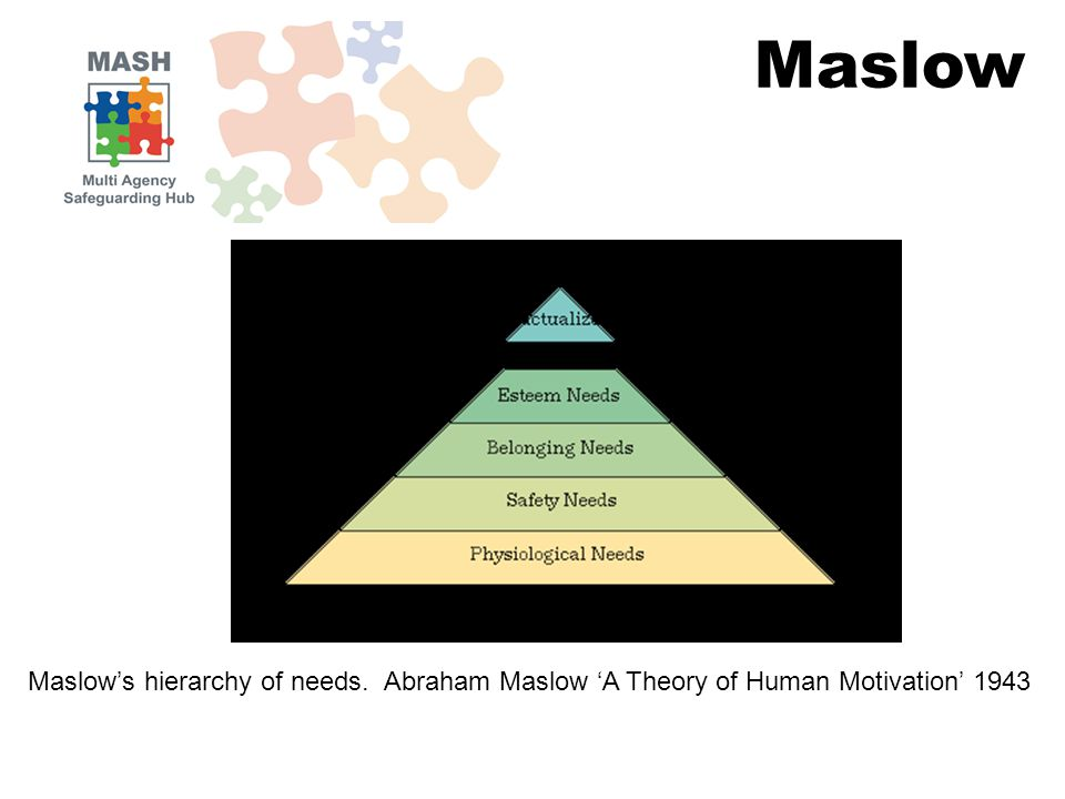 Maslow's hierarchy of needs. Abraham Maslow 'A Theory of Human Motivation' 1943 Maslow