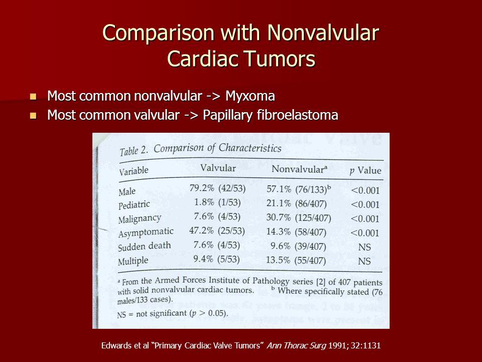 Comparison with Nonvalvular Cardiac Tumors Most common nonvalvular -> Myxoma Most common nonvalvular -> Myxoma Most common valvular -> Papillary fibro