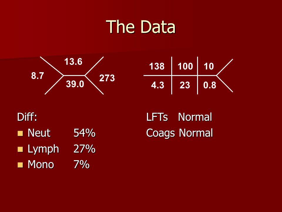 8.7 13.6 39.0 273 138 100 10 4.3 23 0.8 Diff: Neut54% Neut54% Lymph27% Lymph27% Mono7% Mono7% LFTs Normal Coags Normal The Data