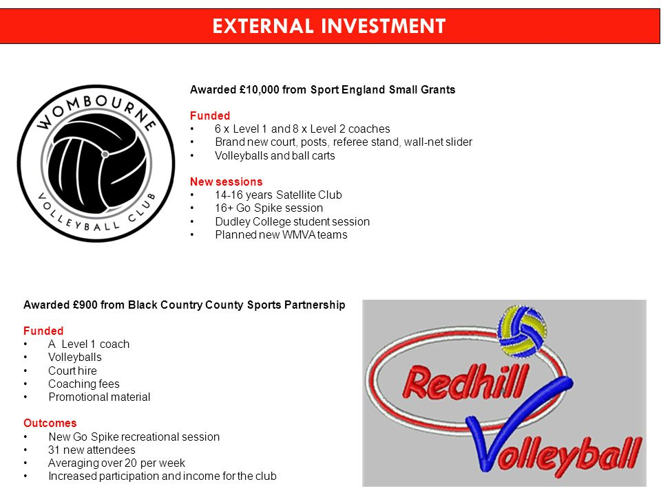 Awarded £10,000 from Sport England Small Grants Funded 6 x Level 1 and 8 x Level 2 coaches Brand new court, posts, referee stand, wall-net slider Volleyballs and ball carts New sessions 14-16 years Satellite Club 16+ Go Spike session Dudley College student session Planned new WMVA teams Awarded £900 from Black Country County Sports Partnership Funded A Level 1 coach Volleyballs Court hire Coaching fees Promotional material Outcomes New Go Spike recreational session 31 new attendees Averaging over 20 per week Increased participation and income for the club EXTERNAL INVESTMENT