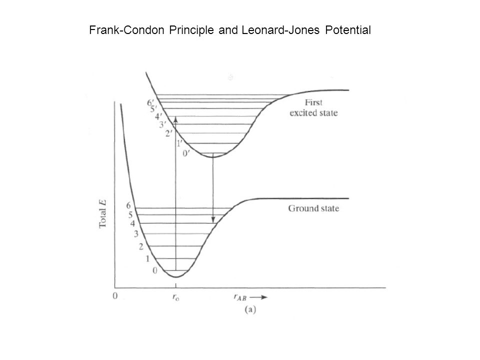 Frank-Condon Principle and Leonard-Jones Potential