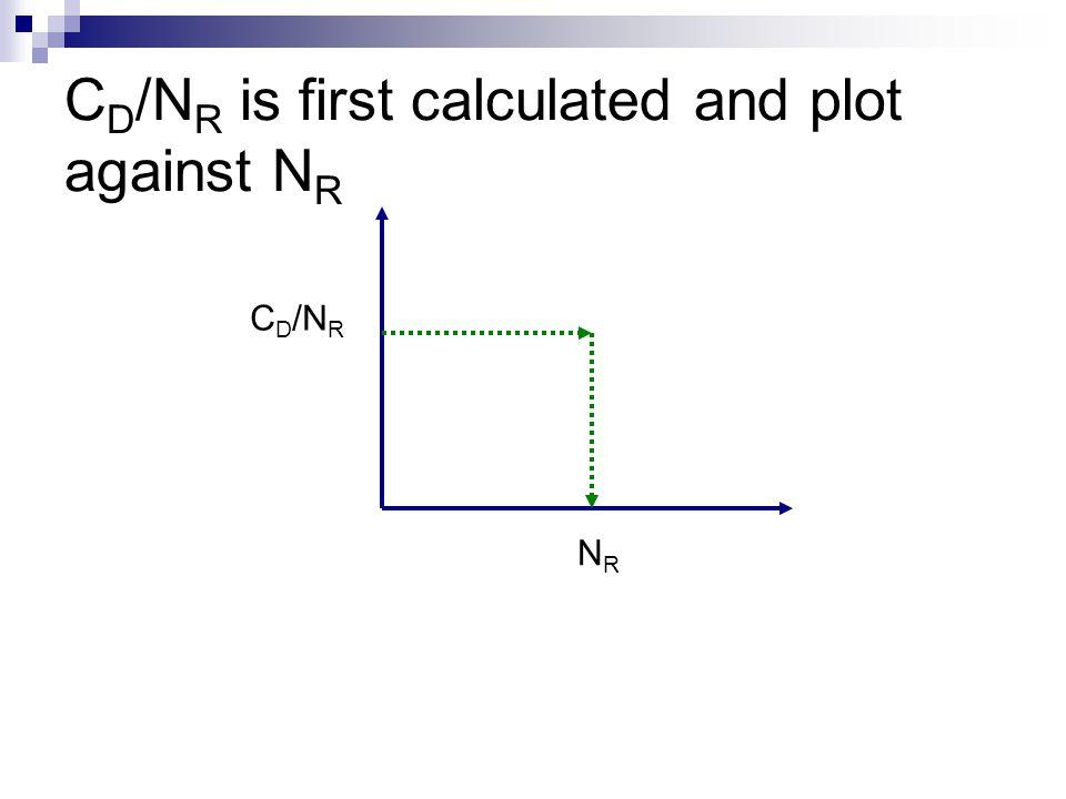 C D /N R is first calculated and plot against N R C D /N R NRNR