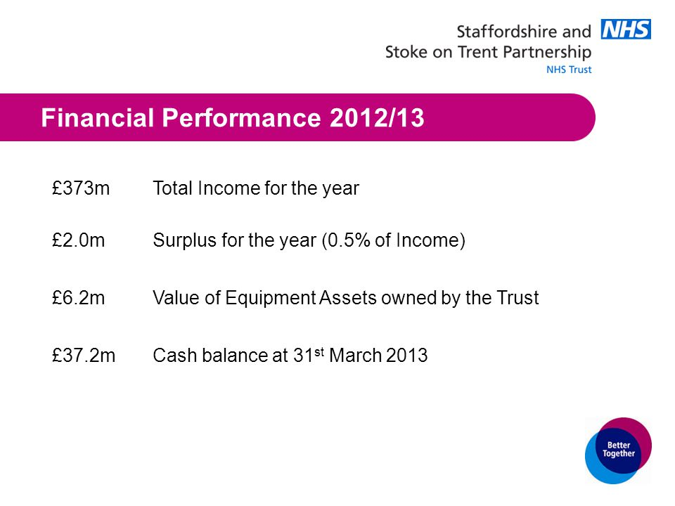 Financial Performance 2012/13 £373mTotal Income for the year £2.0mSurplus for the year (0.5% of Income) £6.2mValue of Equipment Assets owned by the Trust £37.2mCash balance at 31 st March 2013