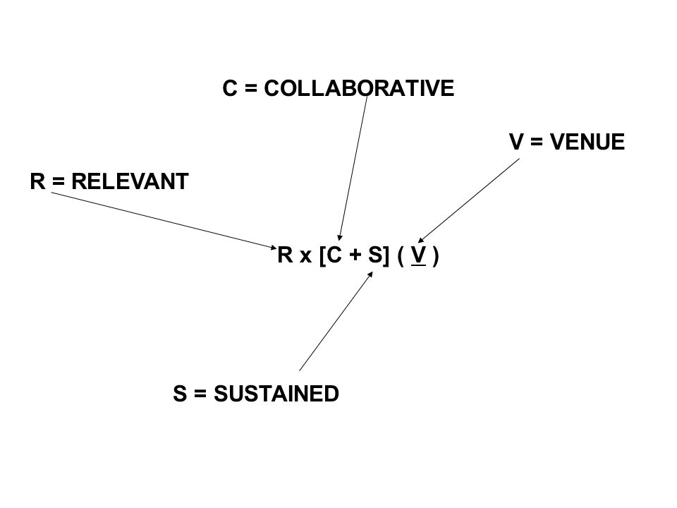 C = COLLABORATIVE R x [C + S] ( V ) + I S = SUSTAINED R = RELEVANT V = VENUE I = IMPLEMENTATION