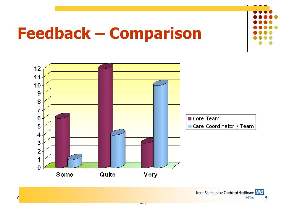 CALeamanNorth Staffordshire Combined Healthcare NHS Trust 35 Feedback – Comparison