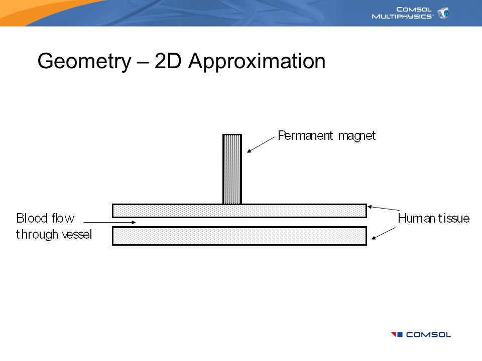 Geometry – 2D Approximation
