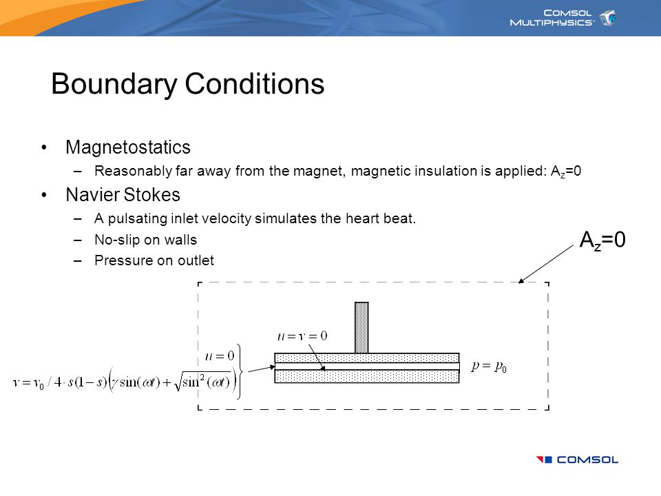 Results – magnetic field The magnetic flux density has a maximum near the sharp corners.