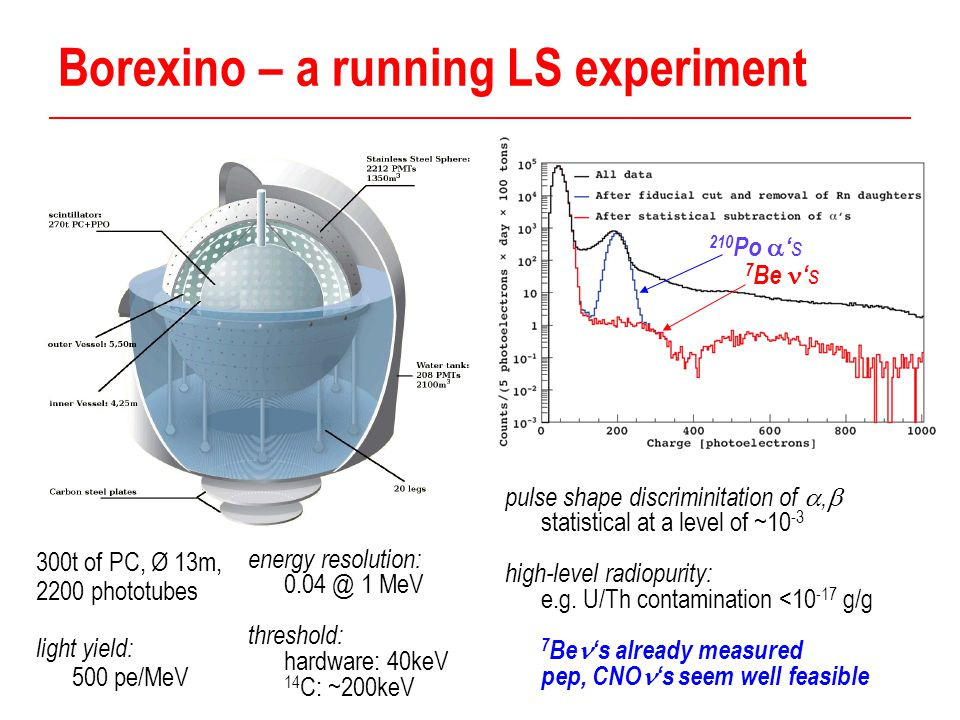 Borexino – a running LS experiment 300t of PC, Ø 13m, 2200 phototubes light yield: 500 pe/MeV energy resolution: 0.04 @ 1 MeV threshold: hardware: 40keV 14 C: ~200keV pulse shape discriminitation of ,  statistical at a level of ~10 -3 high-level radiopurity: e.g.
